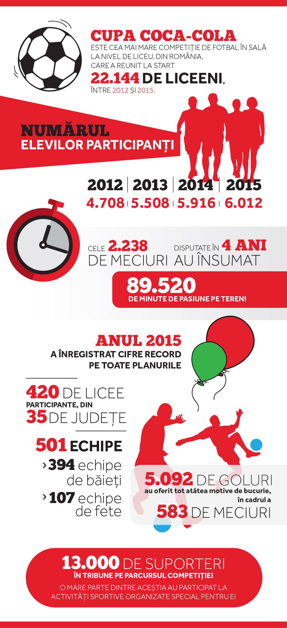 infografic cupa coca cola 2016